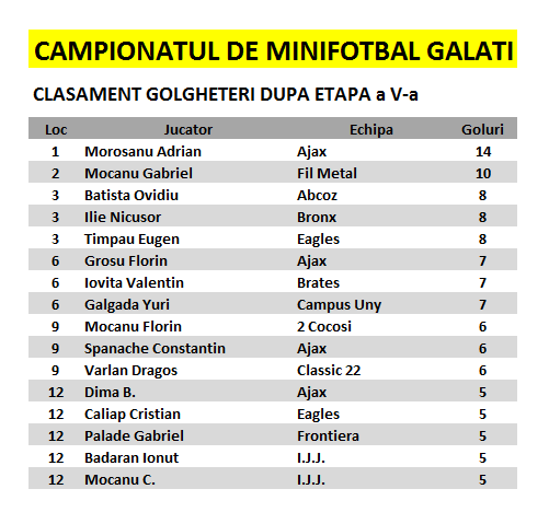 CAMPIONATUL DE MINIFOTBAL GALATI Editia 31 / 2015-2016